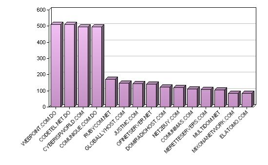 """Ranking de """"Webhosting info"""" el 31 Dic. 2008"""